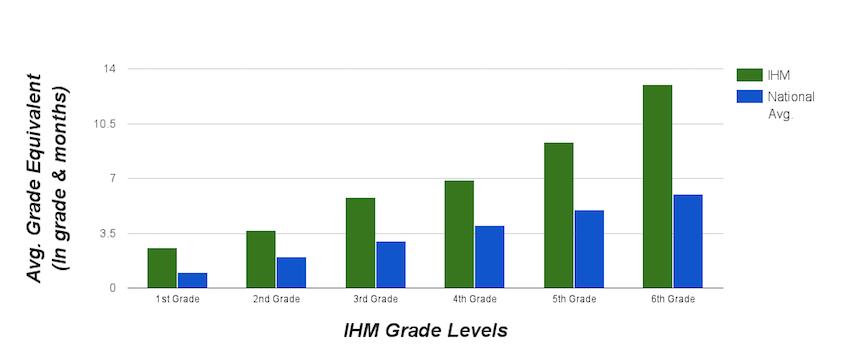 brevard_itbs_national_average_comparison_2014-2015